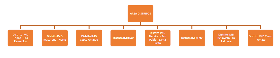Area Distritos.PNG
