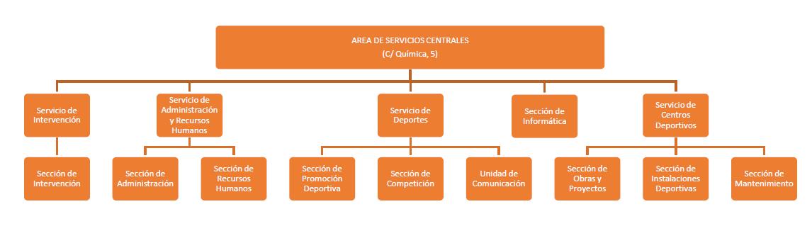Area Servicios Centrales IMD.PNG